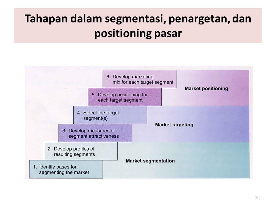 10 Tahapan dalam segmentasi, penargetan, dan positioning pasar
