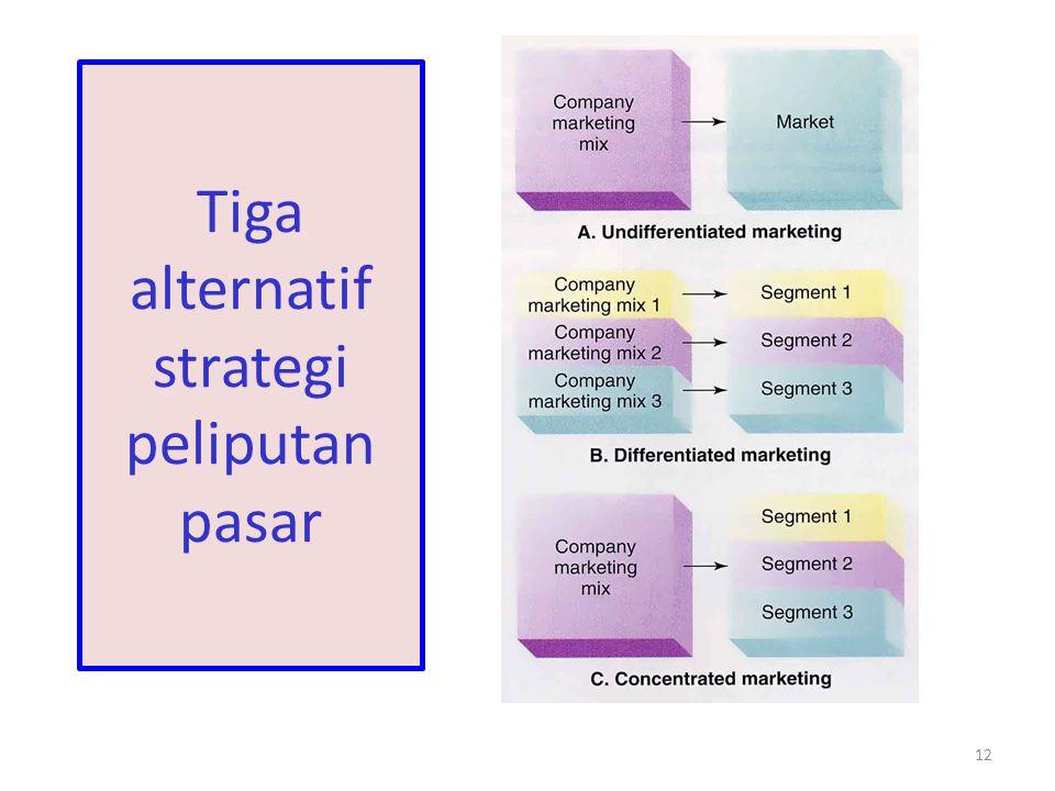 12 Tiga alternatif strategi peliputan pasar