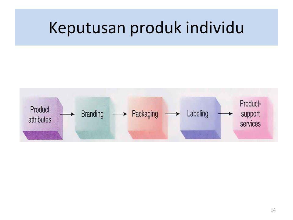 14 Keputusan produk individu
