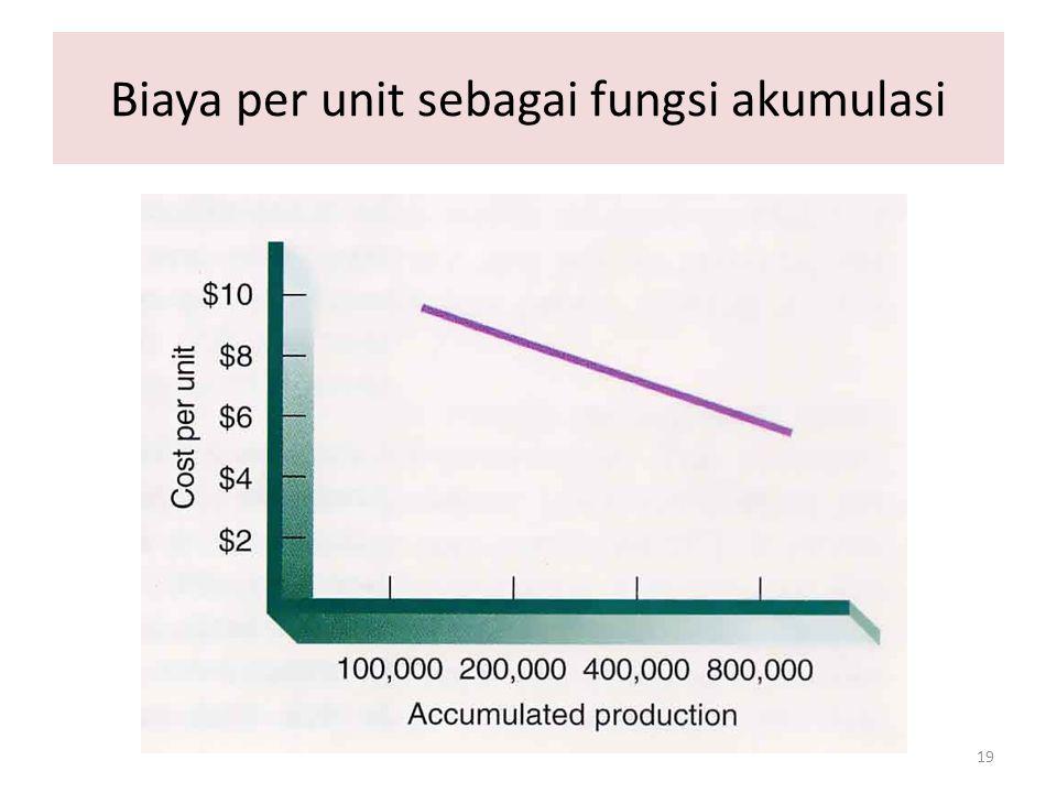 19 Biaya per unit sebagai fungsi akumulasi