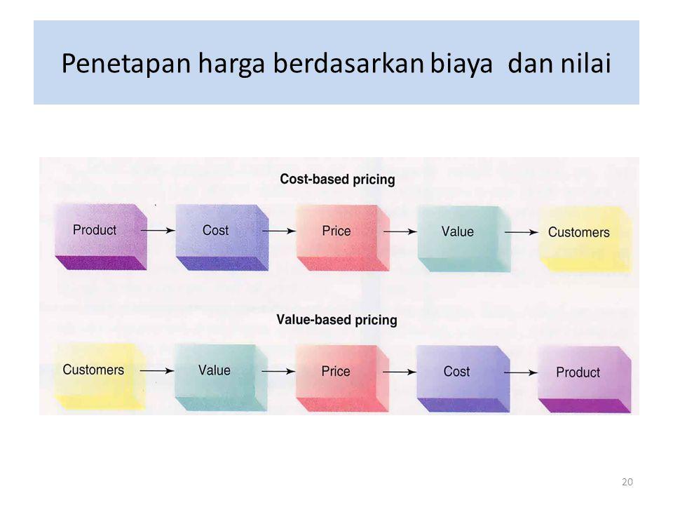 20 Penetapan harga berdasarkan biaya dan nilai