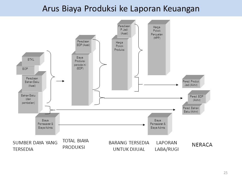 25 Arus Biaya Produksi ke Laporan Keuangan Biaya Pemasaran & Biaya Admts Bahan Baku (dari pembelian) SUMBER DAYA YANG TERSEDIA Persdiaan Bahan Baku (Awal) BOP BTKL TOTAL BIAYA PRODUKSI BARANG TERSEDIA UNTUK DIJUAL LAPORAN LABA/RUGI NERACA Biaya Pemasaran & Biaya Admts Persd.