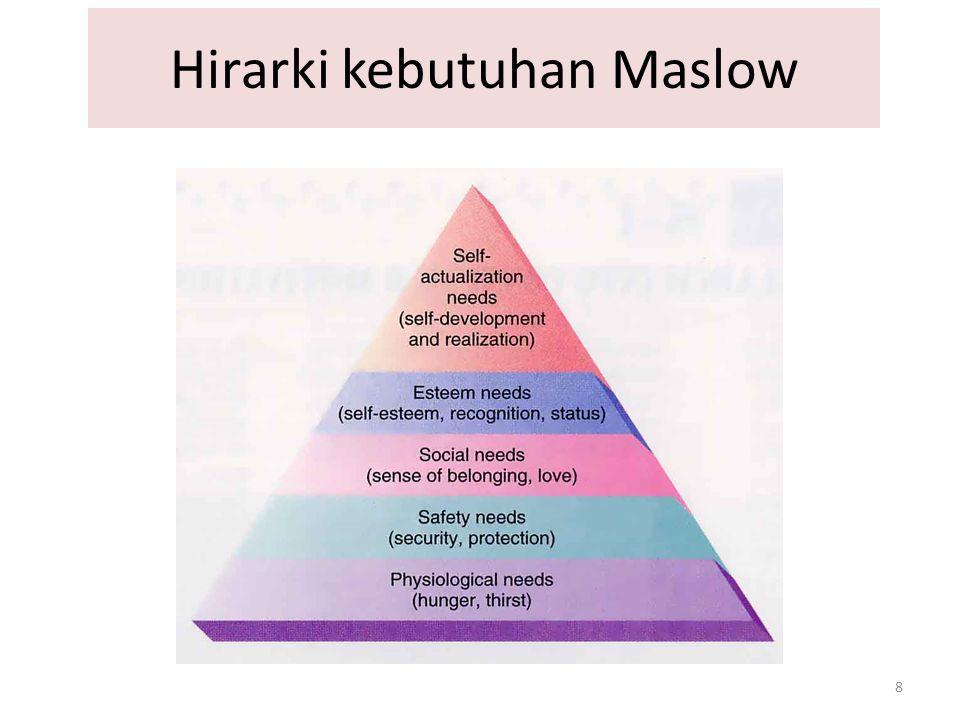 8 Hirarki kebutuhan Maslow