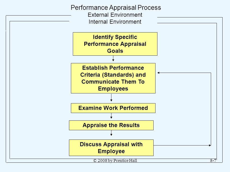 © 2008 by Prentice Hall8-7 Performance Appraisal Process External Environment Internal Environment Identify Specific Performance Appraisal Goals Estab