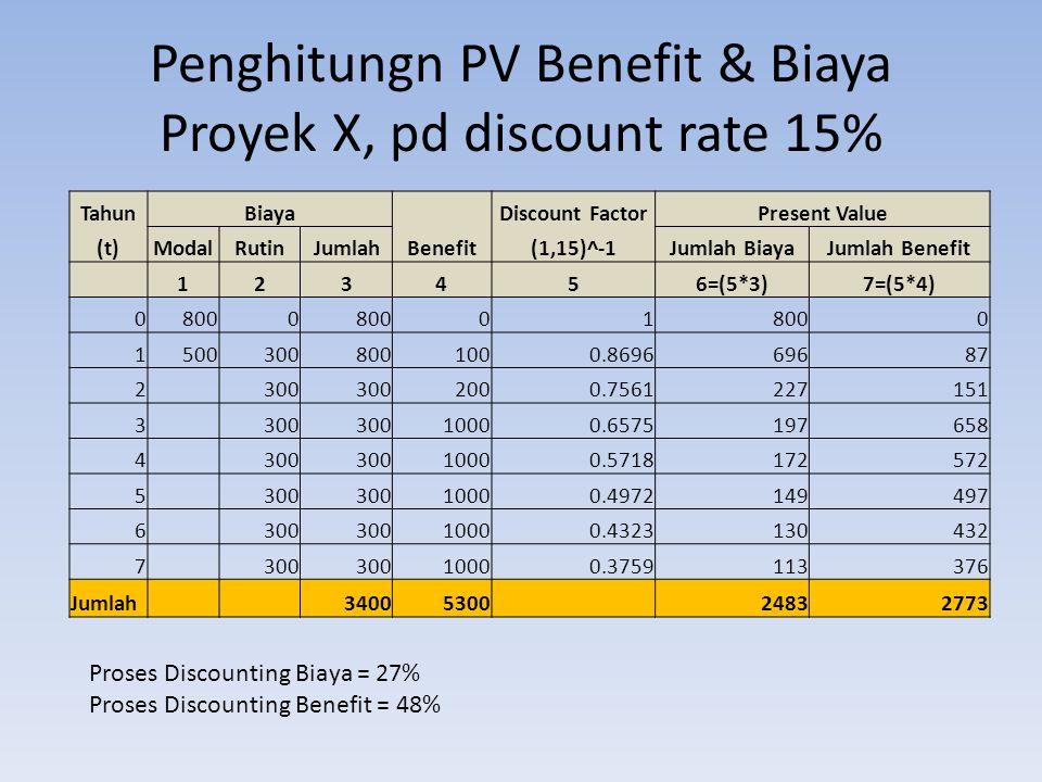 Penghitungn PV Benefit & Biaya Proyek X, pd discount rate 15% TahunBiaya Benefit Discount FactorPresent Value (t)ModalRutinJumlah(1,15)^-1Jumlah BiayaJumlah Benefit 123456=(5*3)7=(5*4) 08000 01 0 15003008001000.869669687 2 300 2000.7561227151 3 300 10000.6575197658 4 300 10000.5718172572 5 300 10000.4972149497 6 300 10000.4323130432 7 300 10000.3759113376 Jumlah 34005300 24832773 Proses Discounting Biaya = 27% Proses Discounting Benefit = 48%