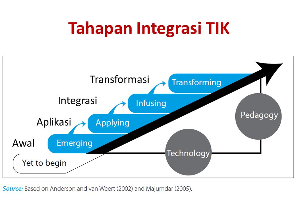 Tahapan Integrasi TIK Awal Aplikasi Integrasi Transformasi