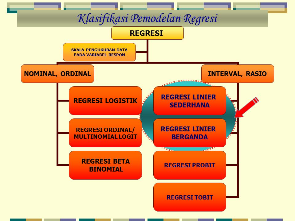 Model Regresi dimana: Y i = variabel dependent/respon/output X i = variabel independent/prediktor/input/fixed  i = parameter/koefisien regresi  i = unsur gangguan yang diasumsikan identik, independen dan berdistribusi normal atau  i ~ IIDN(0,  2 )