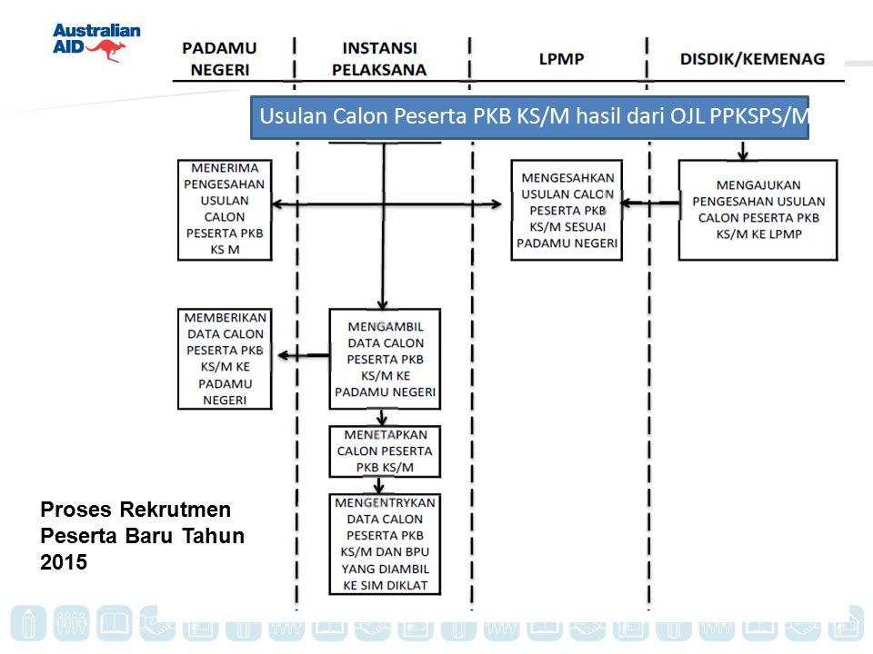 Usulan Calon Peserta PKB KS/M hasil dari OJL PPKSPS/M Proses Rekrutmen Peserta Baru Tahun 2015