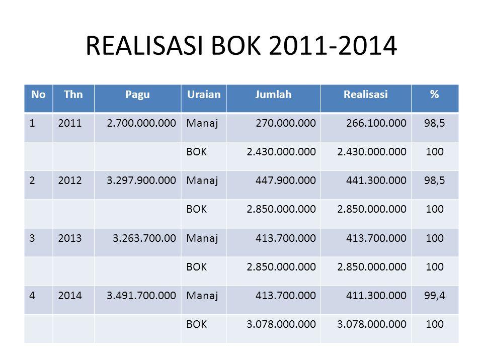 REALISASI BOK 2011-2014 NoThnPaguUraianJumlahRealisasi% 120112.700.000.000Manaj270.000.000266.100.00098,5 BOK2.430.000.000 100 220123.297.900.000Manaj