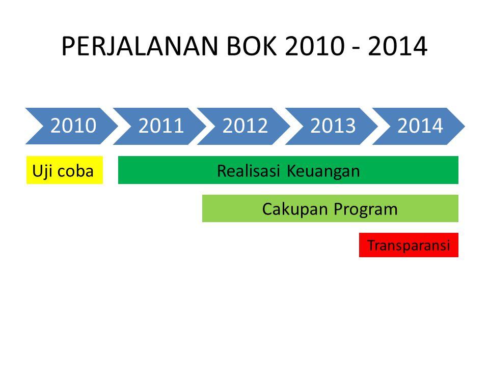 PERJALANAN BOK 2010 - 2014 2010 2011201220132014 Uji cobaRealisasi Keuangan Cakupan Program Transparansi
