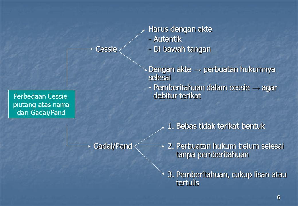 6 Harus dengan akte - Autentik Cessie - Di bawah tangan Cessie - Di bawah tangan Dengan akte → perbuatan hukumnya selesai - Pemberitahuan dalam cessie
