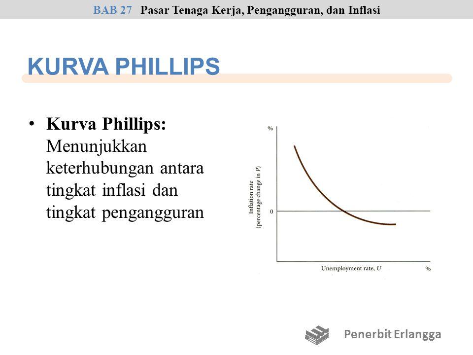 KURVA PHILLIPS Kurva Phillips: Menunjukkan keterhubungan antara tingkat inflasi dan tingkat pengangguran Penerbit Erlangga BAB 27Pasar Tenaga Kerja, P