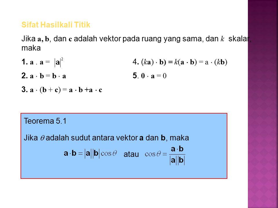 Sifat Hasilkali Titik Jika a, b, dan c adalah vektor pada ruang yang sama, dan k skalar, maka 1.