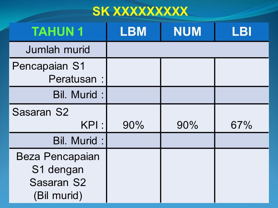 TAHUN 1LBMNUMLBI Jumlah murid Pencapaian S1 Peratusan : Bil. Murid : Sasaran S2 KPI :90% 67% Bil. Murid : Beza Pencapaian S1 dengan Sasaran S2 (Bil mu