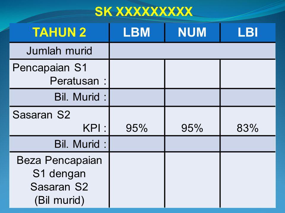 TAHUN 2LBMNUMLBI Jumlah murid Pencapaian S1 Peratusan : Bil. Murid : Sasaran S2 KPI :95% 83% Bil. Murid : Beza Pencapaian S1 dengan Sasaran S2 (Bil mu
