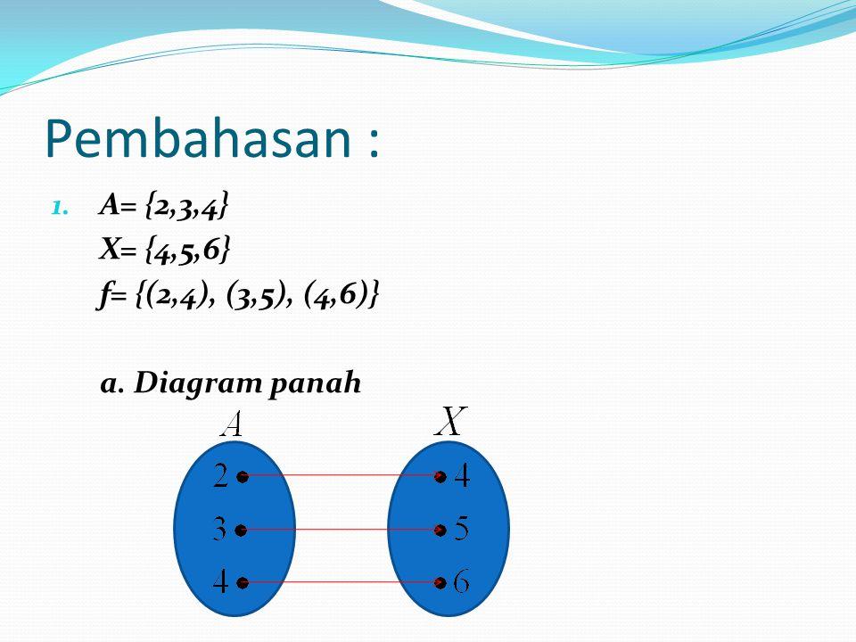 Pembahasan : 1. A= {2,3,4} X= {4,5,6} f= {(2,4), (3,5), (4,6)} a. Diagram panah