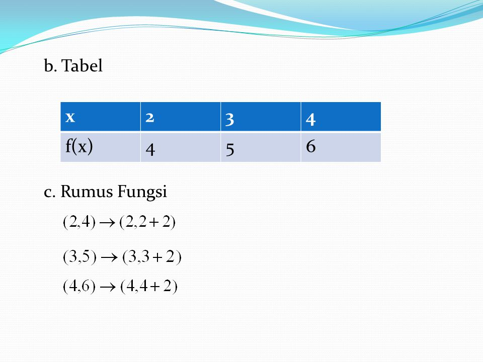 b. Tabel c. Rumus Fungsi x234 f(x)456