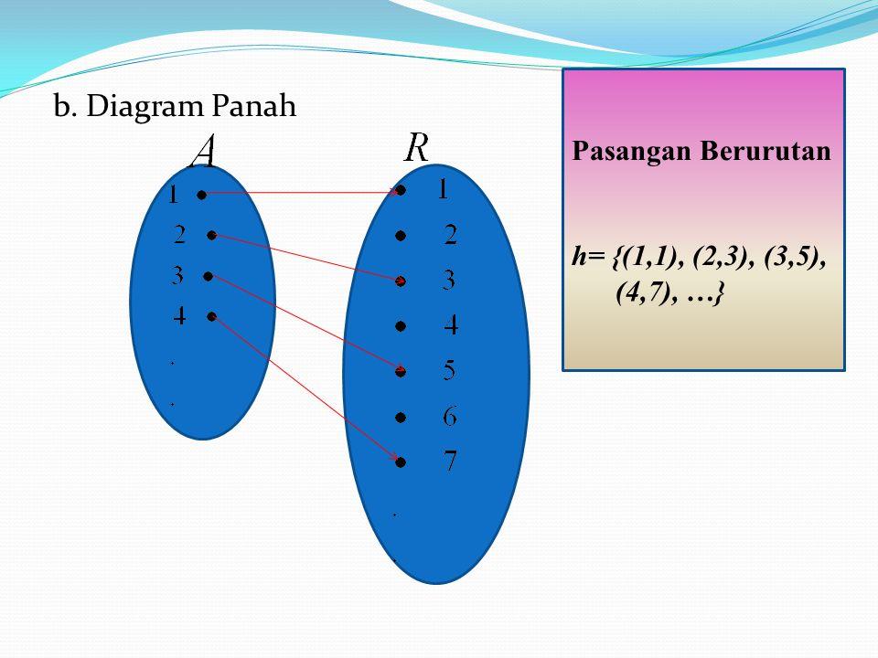 b. Diagram Panah Pasangan Berurutan h= {(1,1), (2,3), (3,5), (4,7), …}