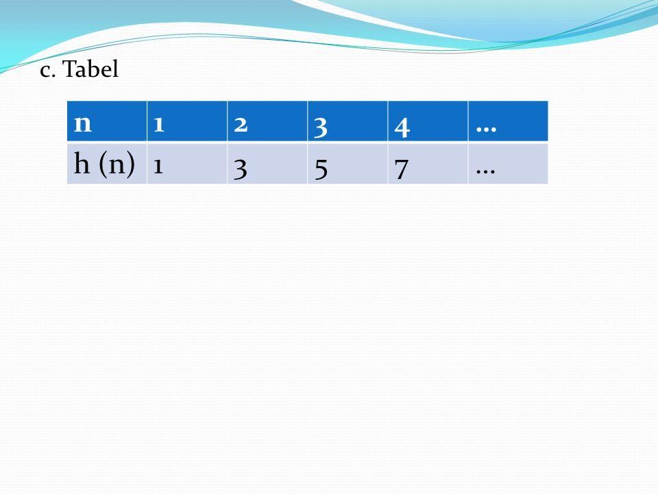 c. Tabel n1234… h (n)1357…