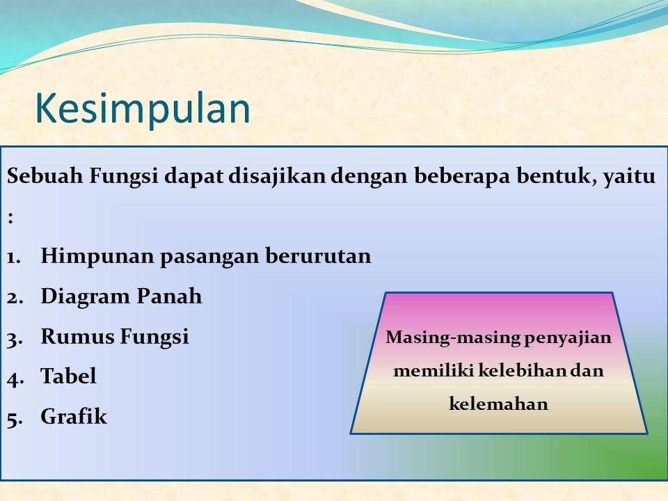 Kesimpulan Sebuah Fungsi dapat disajikan dengan beberapa bentuk, yaitu : 1.Himpunan pasangan berurutan 2.Diagram Panah 3.Rumus Fungsi 4.Tabel 5.Grafik Masing-masing penyajian memiliki kelebihan dan kelemahan