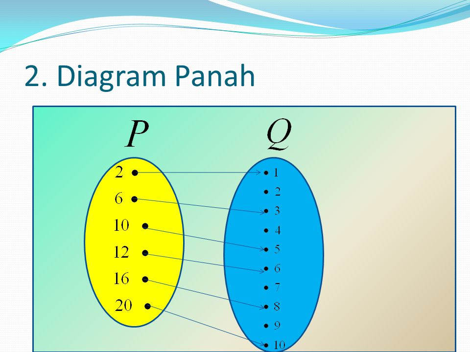 2. Diagram Panah