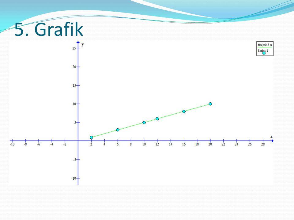 5. Grafik