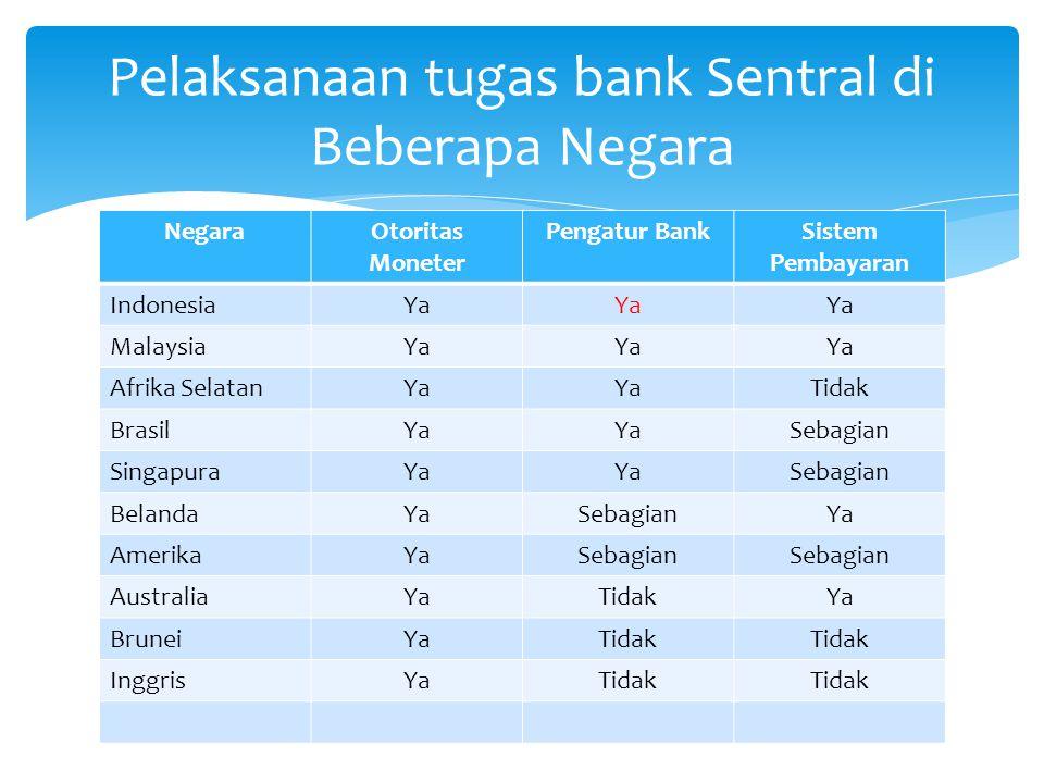 Sesuai dengan UU No.23 Tahun 1999 tentang Bank Indonesia dan dirubah terkahir dengan UU No.