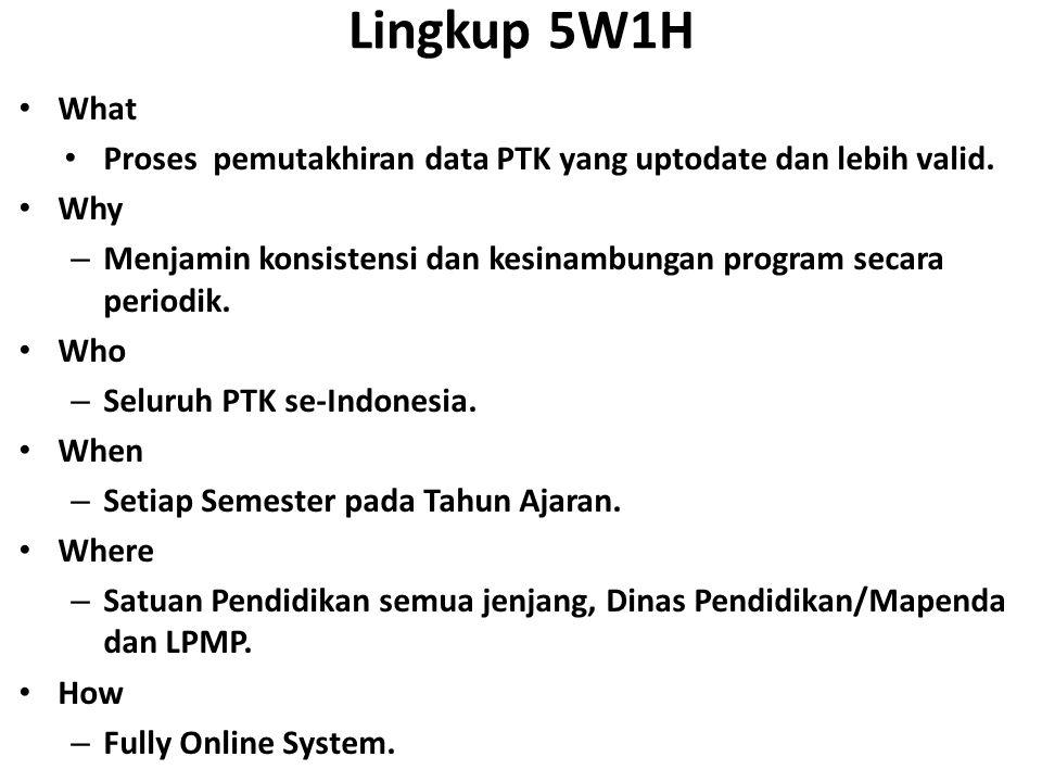 Lingkup 5W1H What Proses pemutakhiran data PTK yang uptodate dan lebih valid.