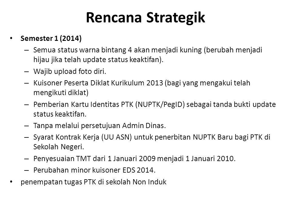 Rencana Strategik Semester 1 (2014) – Semua status warna bintang 4 akan menjadi kuning (berubah menjadi hijau jika telah update status keaktifan). – W