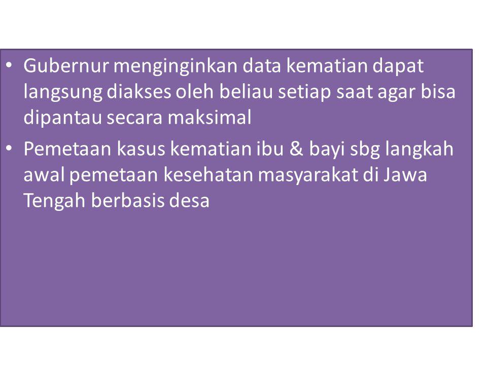 Gubernur menginginkan data kematian dapat langsung diakses oleh beliau setiap saat agar bisa dipantau secara maksimal Pemetaan kasus kematian ibu & bayi sbg langkah awal pemetaan kesehatan masyarakat di Jawa Tengah berbasis desa