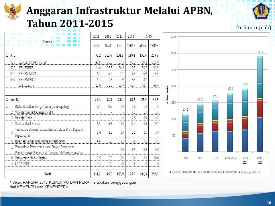 10 Anggaran Infrastruktur Melalui APBN, Tahun 2011-2015 * Sejak RAPBNP 2015 KEMEN PU DAN PERA merupakan penggabungan dari KEMENPU dan KEMENPERA (triliun rupiah)