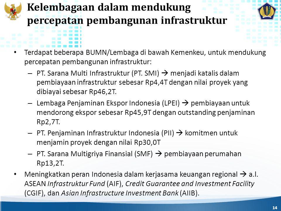Kelembagaan dalam mendukung percepatan pembangunan infrastruktur Terdapat beberapa BUMN/Lembaga di bawah Kemenkeu, untuk mendukung percepatan pembangunan infrastruktur: – PT.