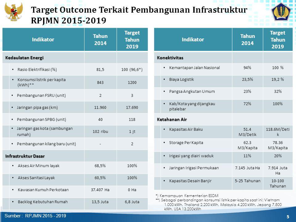 Target Outcome Terkait Pembangunan Infrastruktur RPJMN 2015-2019 *) Kemampuan Kementerian ESDM **) Sebagai perbandingan konsumsi listrik per kapita saat ini: Vietnam 1.000 kWh, Thailand 2.200 kWh, Malaysia 4.200 kWh, Jepang 7.800 kWh, USA 13.200kWh 5 Indikator Tahun 2014 Target Tahun 2019 Kedaulatan Energi Rasio Elektrifikasi (%)81,5100 (96,6*) Konsumsi listrik per kapita (kWh)** 8431200 Pembangunan FSRU (unit)23 Jaringan pipa gas (km)11.96017.690 Pembangunan SPBG (unit)40118 Jaringan gas kota (sambungan rumah) 102 ribu1 jt Pembangunan kilang baru (unit)-2 Infrastruktur Dasar Akses Air Minum layak68,5%100% Akses Sanitasi Layak60,5%100% Kawasan Kumuh Perkotaan37.407 Ha0 Ha Backlog Kebutuhan Rumah13,5 Juta6,8 Juta Indikator Tahun 2014 Target Tahun 2019Konektivitas Kemantapan Jalan Nasional94%100 % Biaya Logistik23,5%19,2 % Pangsa Angkutan Umum23%32% Kab/Kota yang dijangkau pitalebar 72%100% Ketahanan Air Kapasitas Air Baku51.4 M3/Detik 118.6M/Deti k Storage Per Kapita62.3 M3/Kapita 78.36 M3/Kapita Irigasi yang diairi waduk11%20% Jaringan Irigasi Permukaan7.145 Juta Ha7.914 Juta Ha Kapasitas Desain Banjir5-25 Tahunan10-100 Tahunan Sumber : RPJMN 2015 - 2019