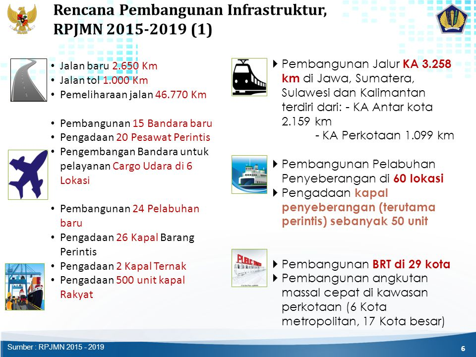 Rencana Pembangunan Infrastruktur, RPJMN 2015-2019 (1) Jalan baru 2.650 Km Jalan tol 1.000 Km Pemeliharaan jalan 46.770 Km Pembangunan 15 Bandara baru Pengadaan 20 Pesawat Perintis Pengembangan Bandara untuk pelayanan Cargo Udara di 6 Lokasi Pembangunan 24 Pelabuhan baru Pengadaan 26 Kapal Barang Perintis Pengadaan 2 Kapal Ternak Pengadaan 500 unit kapal Rakyat  Pembangunan Jalur KA 3.258 km di Jawa, Sumatera, Sulawesi dan Kalimantan terdiri dari: - KA Antar kota 2.159 km - KA Perkotaan 1.099 km  Pembangunan Pelabuhan Penyeberangan di 60 lokasi  Pengadaan kapal penyeberangan (terutama perintis) sebanyak 50 unit  Pembangunan BRT di 29 kota  Pembangunan angkutan massal cepat di kawasan perkotaan (6 Kota metropolitan, 17 Kota besar) 6 Sumber : RPJMN 2015 - 2019