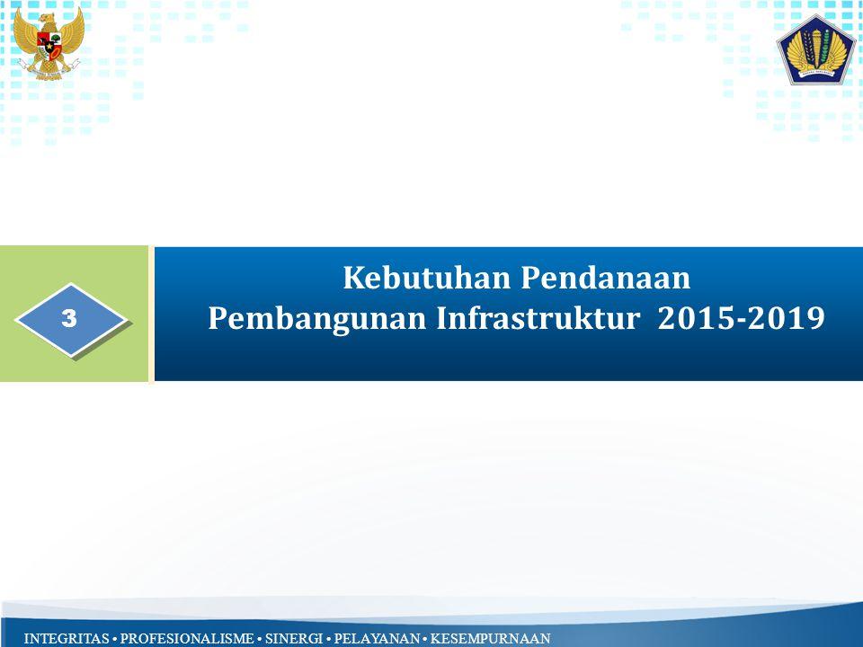 INTEGRITAS PROFESIONALISME SINERGI PELAYANAN KESEMPURNAAN Kebutuhan Pendanaan Pembangunan Infrastruktur 2015-2019 3