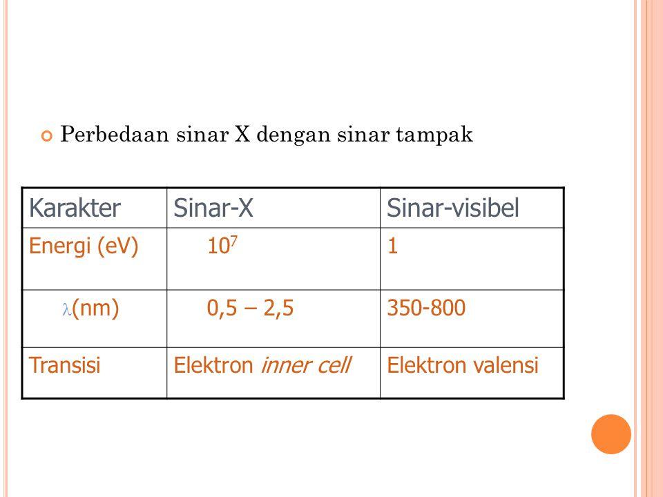 Perbedaan sinar X dengan sinar tampak KarakterSinar-XSinar-visibel Energi (eV)10 7 1 (nm)0,5 – 2,5350-800 TransisiElektron inner cellElektron valensi