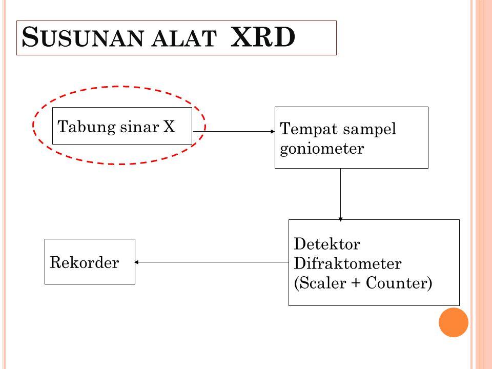 S USUNAN ALAT XRD Tabung sinar X Tempat sampel goniometer Detektor Difraktometer (Scaler + Counter) Rekorder