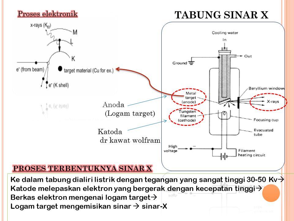 TABUNG SINAR X Katoda dr kawat wolfram Anoda (Logam target) Ke dalam tabung dialiri listrik dengan tegangan yang sangat tinggi 30-50 Kv  Katode melep