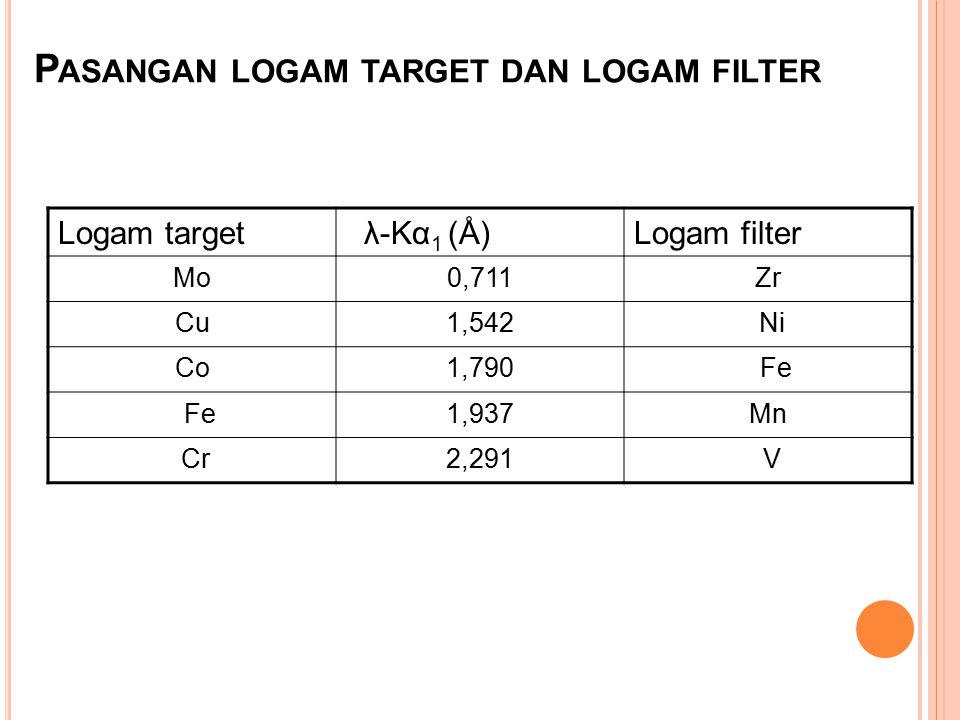 P ASANGAN LOGAM TARGET DAN LOGAM FILTER Logam target λ-Kα 1 (Å)Logam filter Mo0,711Zr Cu1,542 Ni Co1,790 Fe 1,937Mn Cr2,291 V