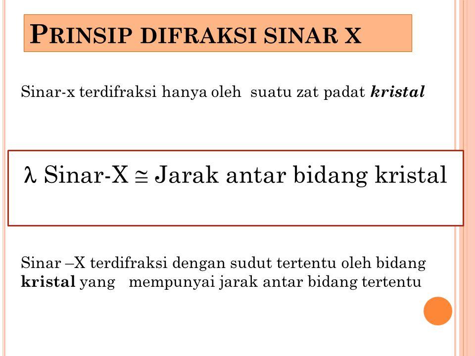P RINSIP DIFRAKSI SINAR X Sinar-x terdifraksi hanya oleh suatu zat padat kristal Sinar –X terdifraksi dengan sudut tertentu oleh bidang kristal yang m