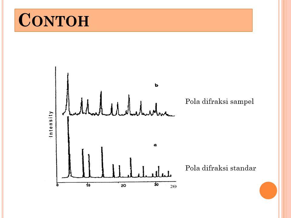 C ONTOH Pola difraksi sampel Pola difraksi standar