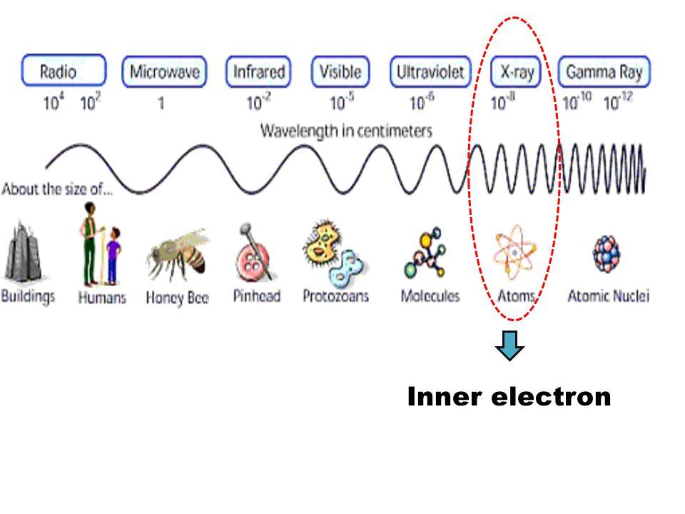 Inner electron