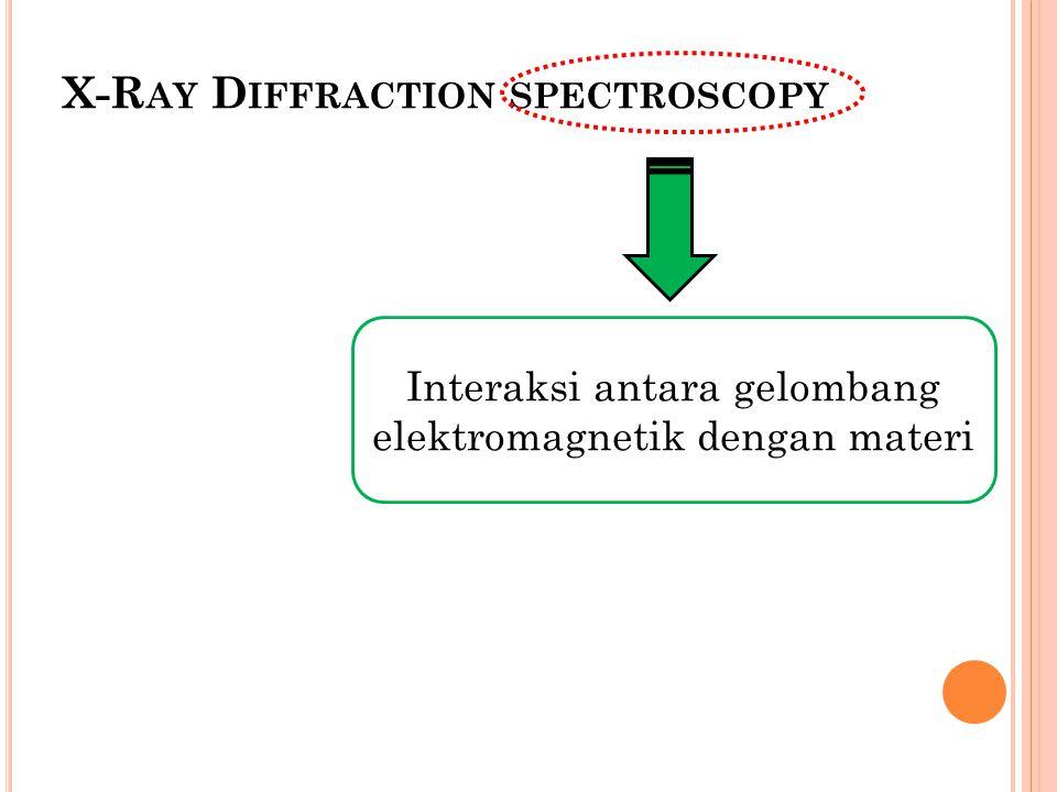 X-R AY D IFFRACTION SPECTROSCOPY Interaksi antara gelombang elektromagnetik dengan materi