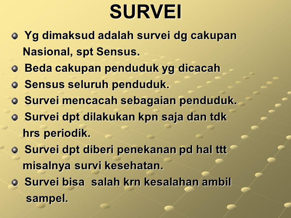 SURVEI DI INDONESIA Dilaksanakan stlh sensus (diantara sensus) Thn 1961 : Survei Sosial Ekonomi Nasional, (SUSENAS).