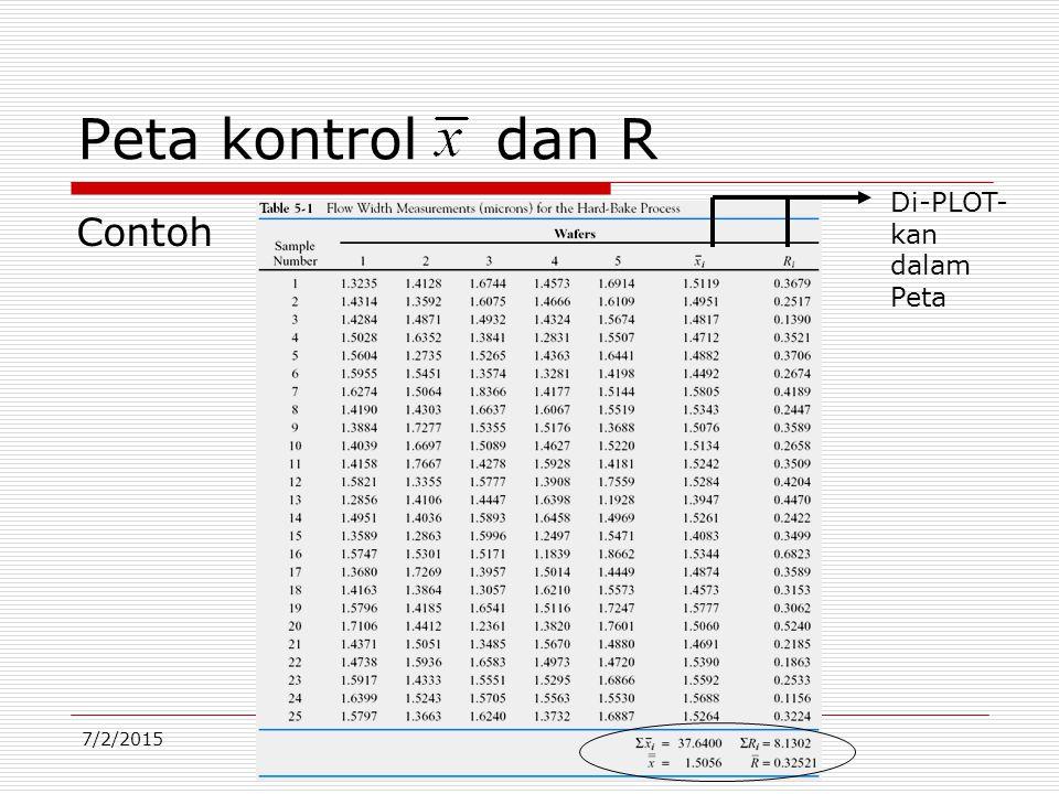 7/2/2015 Contoh Peta kontrol dan R Di-PLOT- kan dalam Peta