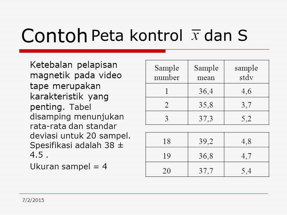 7/2/2015 Contoh Ketebalan pelapisan magnetik pada video tape merupakan karakteristik yang penting. Tabel disamping menunjukan rata-rata dan standar de