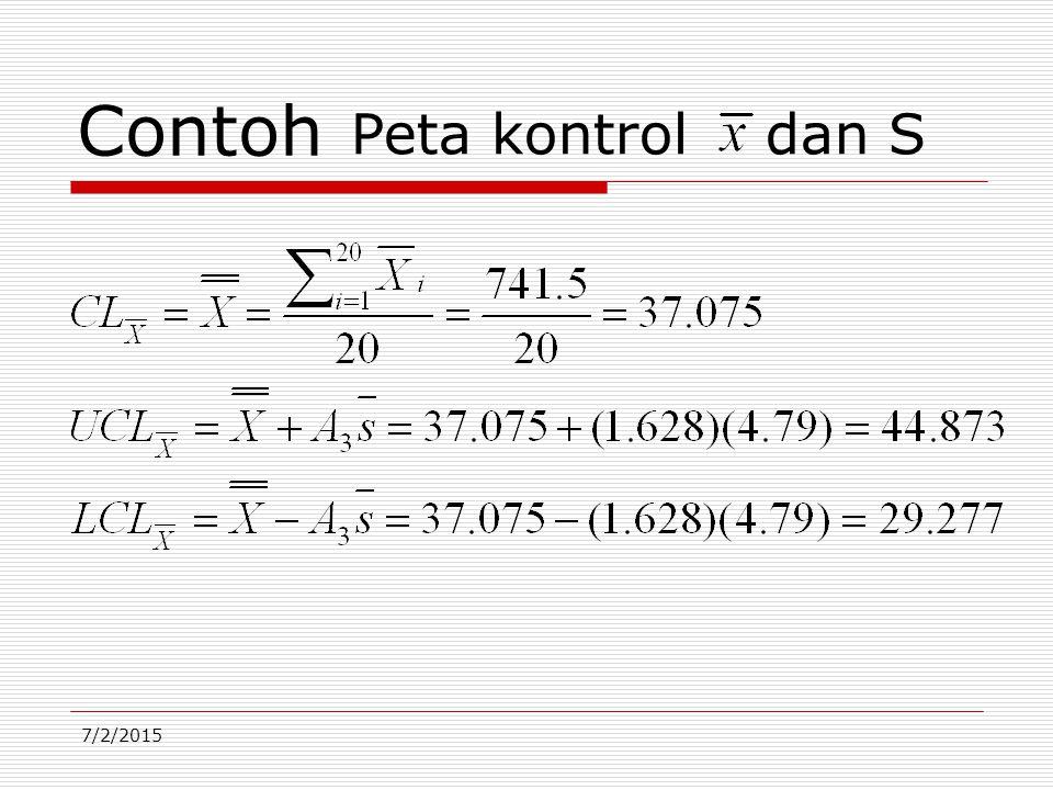 7/2/2015 Contoh Peta kontrol dan S