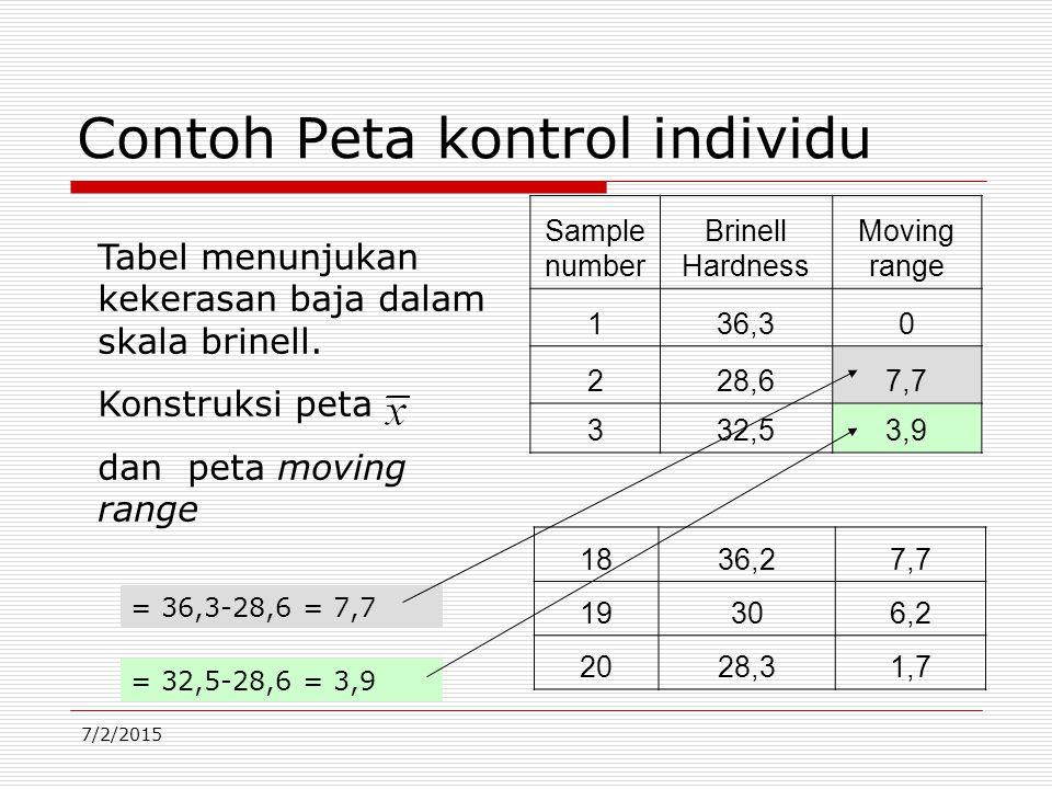 7/2/2015 Contoh Peta kontrol individu Sample number Brinell Hardness Moving range 136,30 228,67,7 332,53,9 1836,27,7 19306,2 2028,31,7 Tabel menunjukan kekerasan baja dalam skala brinell.