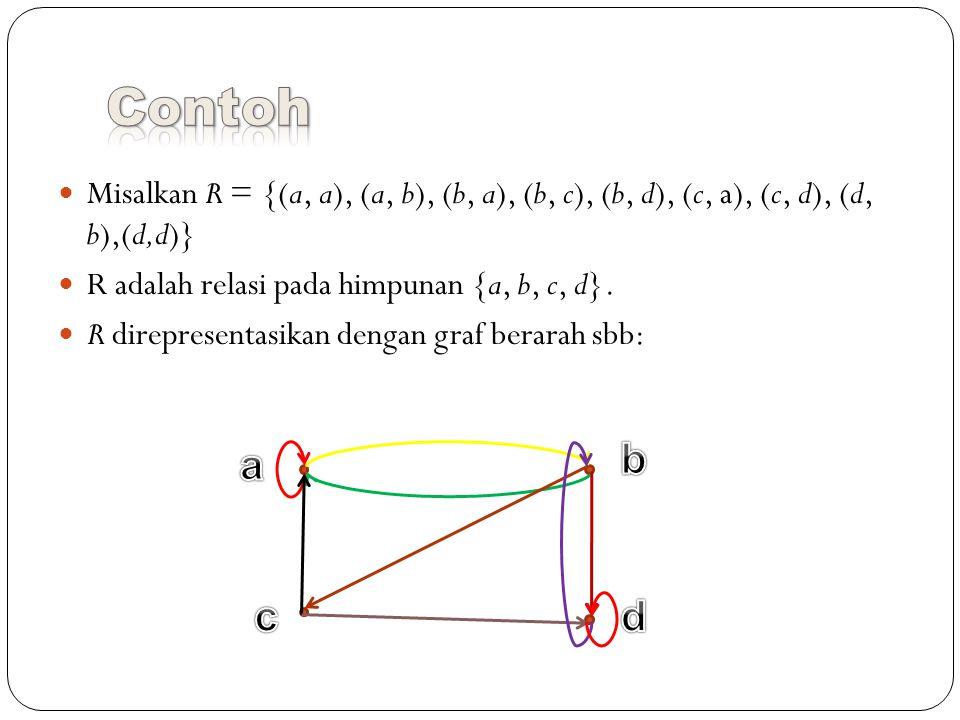 Misalkan R = {(a, a), (a, b), (b, a), (b, c), (b, d), (c, a), (c, d), (d, b),(d,d)} R adalah relasi pada himpunan {a, b, c, d}.