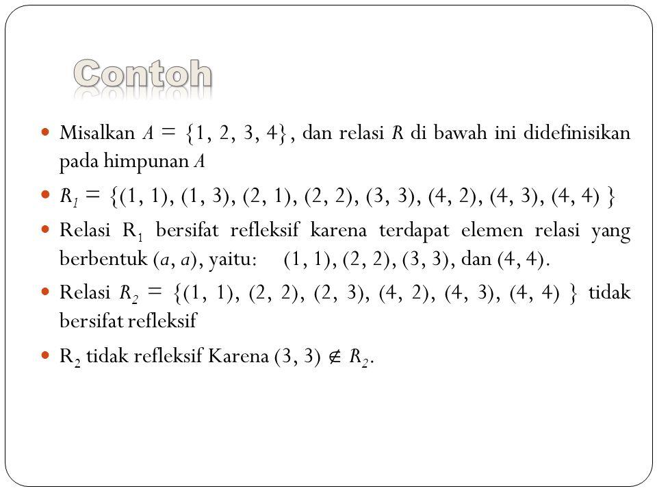 Misalkan A = {1, 2, 3, 4}, dan relasi R di bawah ini didefinisikan pada himpunan A R 1 = {(1, 1), (1, 3), (2, 1), (2, 2), (3, 3), (4, 2), (4, 3), (4, 4) } Relasi R 1 bersifat refleksif karena terdapat elemen relasi yang berbentuk (a, a), yaitu: (1, 1), (2, 2), (3, 3), dan (4, 4).